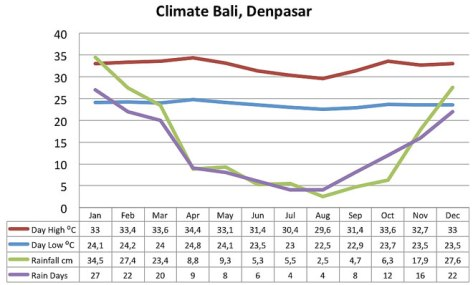 weather-chart-climate-bali